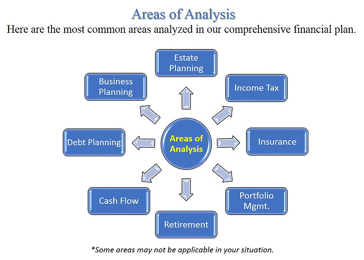 FP-Areas of Analysis-Revised June 26, 20