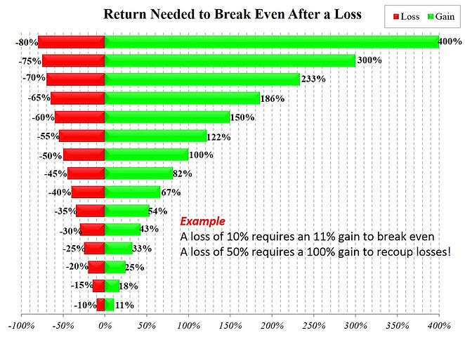 Avoid Large Losses.jpg