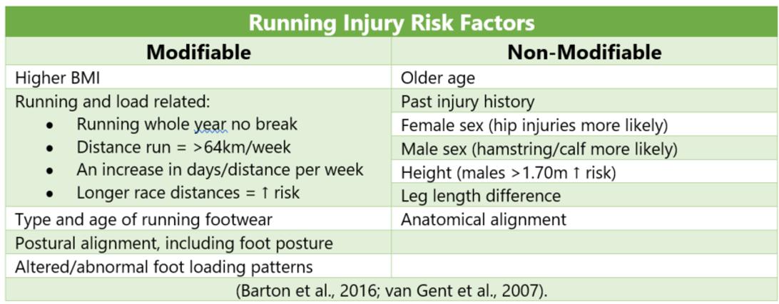 running injury risks