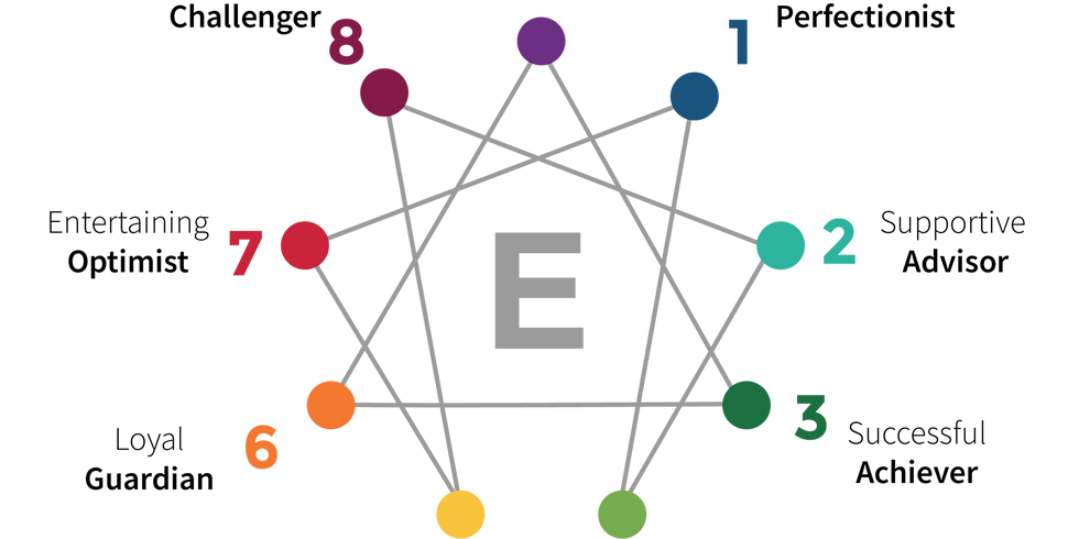 Enneagram for use in the counseling room - A workshop for therapists