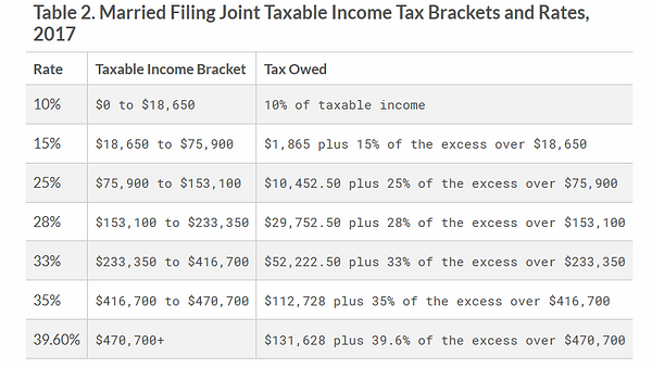 MFJ income tax rate
