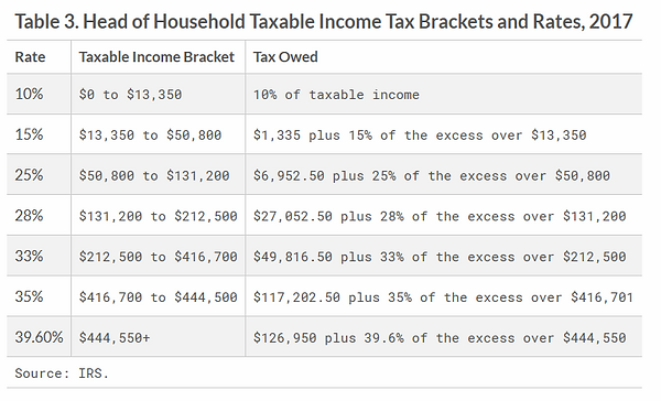 head ofhousehold income tax rate