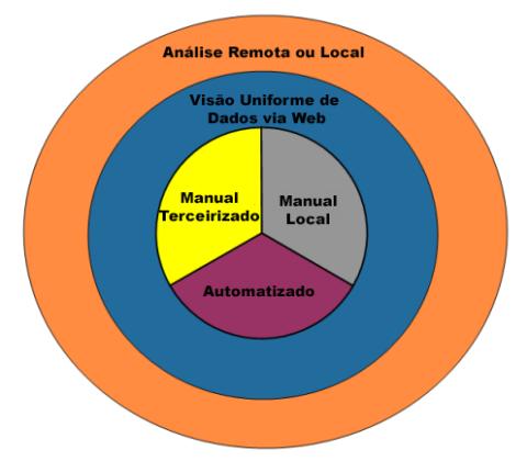 Modelo de visão do IMachine
