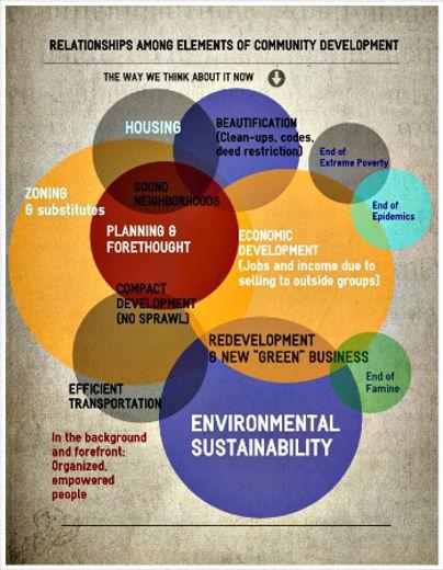 community_development_Venn_diagram_for_w