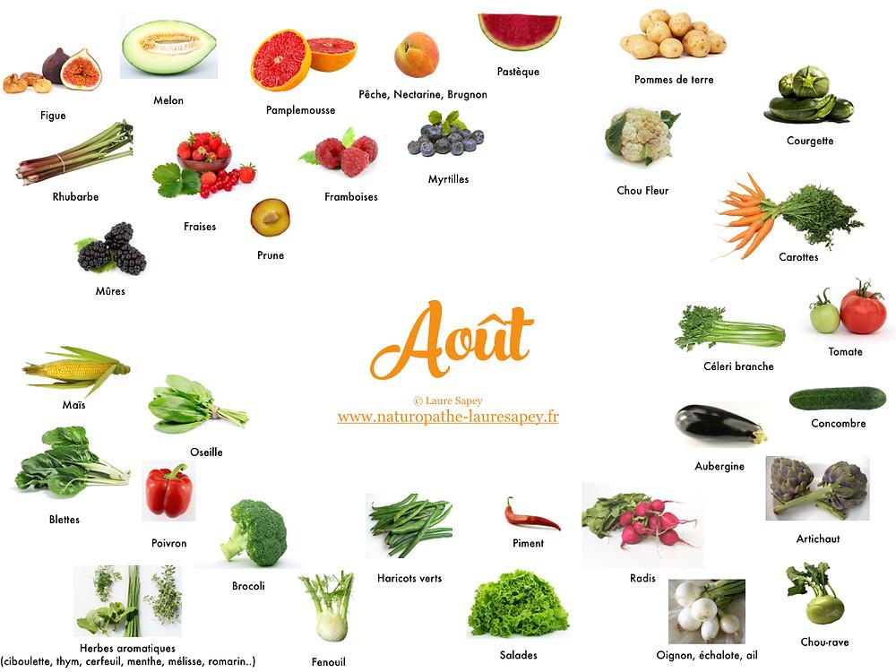 Laure Sapey - Naturopathe Lyon Grenoble | Fruits et Légumes de saison du mois d'août