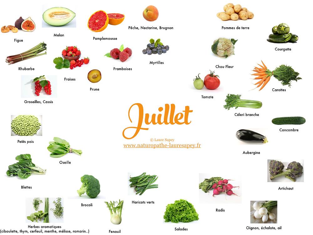 Laure Sapey - Naturopathe Lyon Grenoble | Fruits et Légumes de saison du mois de juin