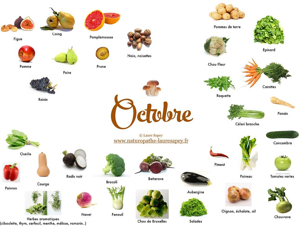 Laure Sapey - Naturopathe Lyon Grenoble | Fruits et Légumes de saison du mois d'octobre