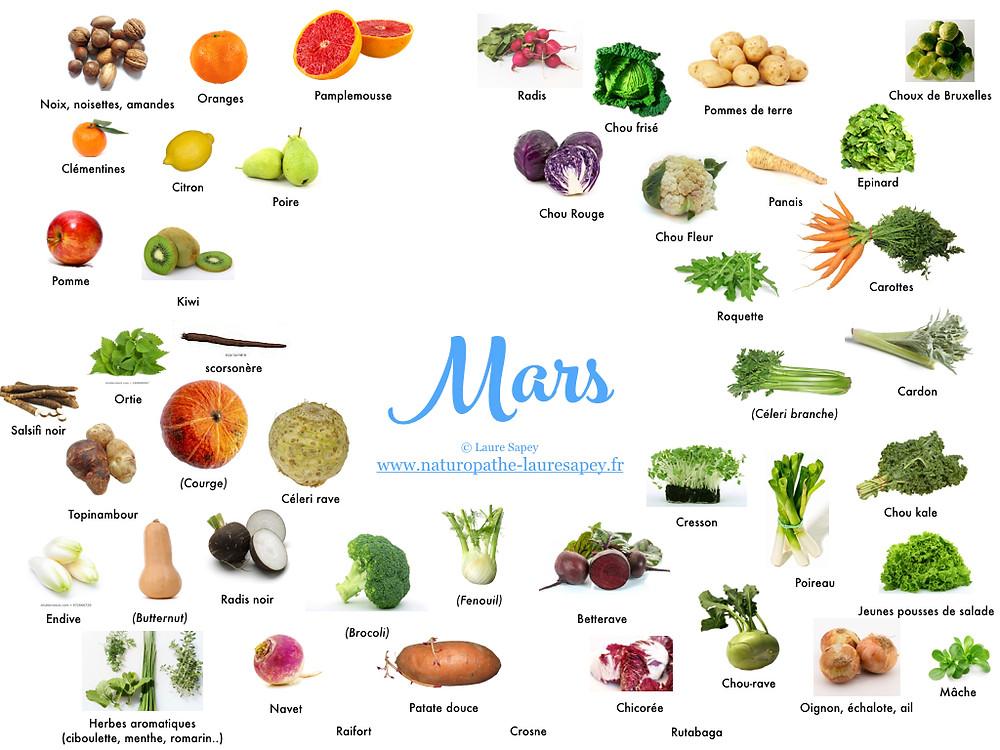 Laure Sapey - Naturopathe Lyon Vileurbanne | Fruits et Légumes de saison du mois de mars
