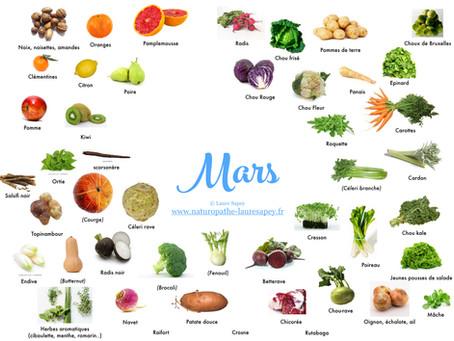 Cuisinez de saison ! Découvrez les fruits & légumes du mois de Mars 🥝🍐🍋