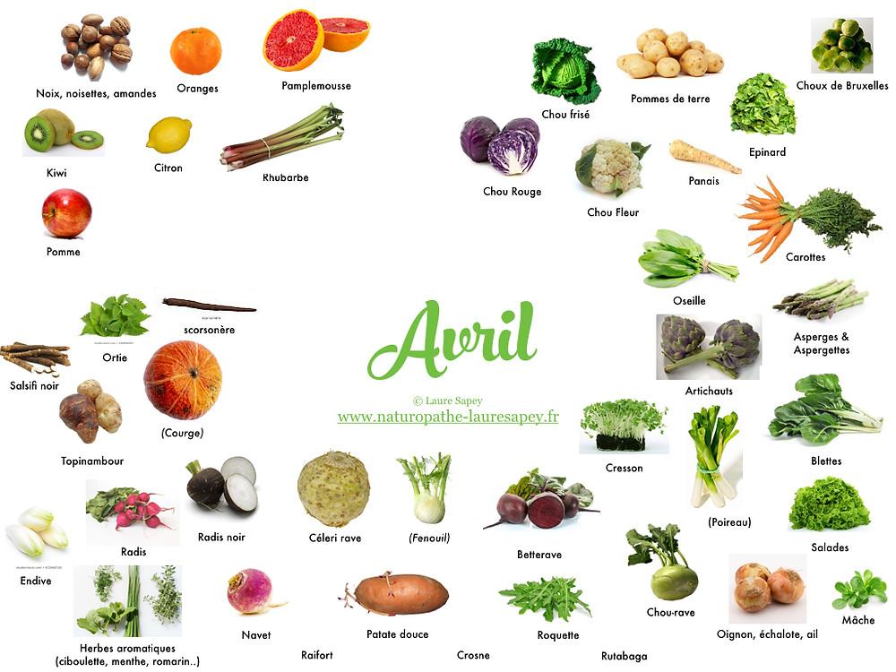 Laure Sapey - Naturopathe Lyon Vileurbanne   Fruits et Légumes de saison du mois d'avril