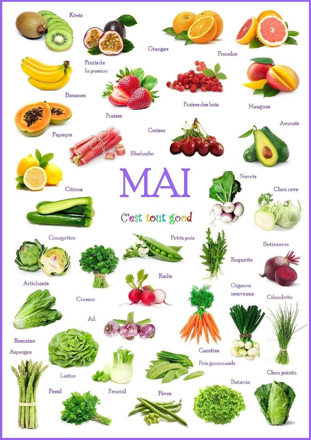 Laure Sapey - Naturopathe Lyon Grenoble | Fruits et Légumes de saison du mois de mai