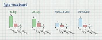 SAT practice results