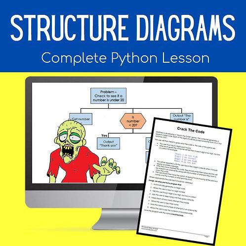 Structure Diagrams (GCSE Computer Science Python)