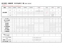 【朝日新聞・各種新聞】年末年始の発行一覧表(2020-2021)