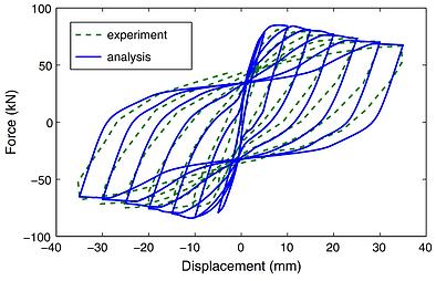 RC column model vs experiment.PNG