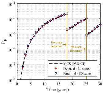 parametric vs deterioration rate DBN.PNG