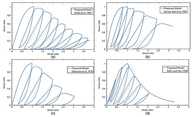 concrete model vs experiments.PNG
