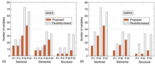 hybrid elements performance.PNG