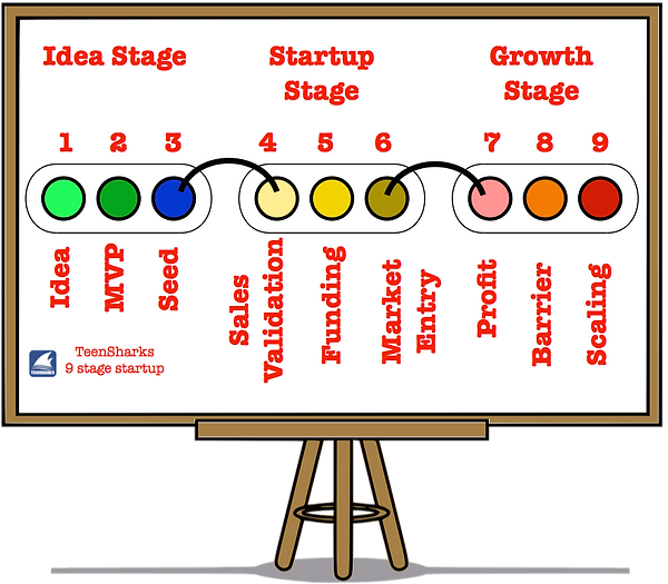 teensharks-nine-stage-startup-model.png