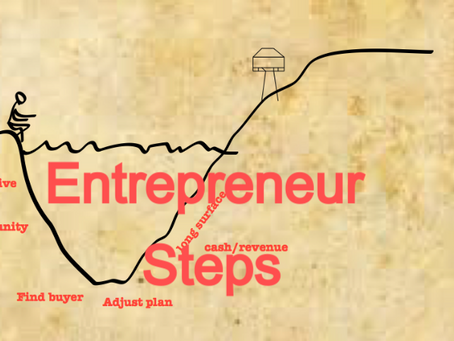 How to become an entrepreneur?  what do I need to know?