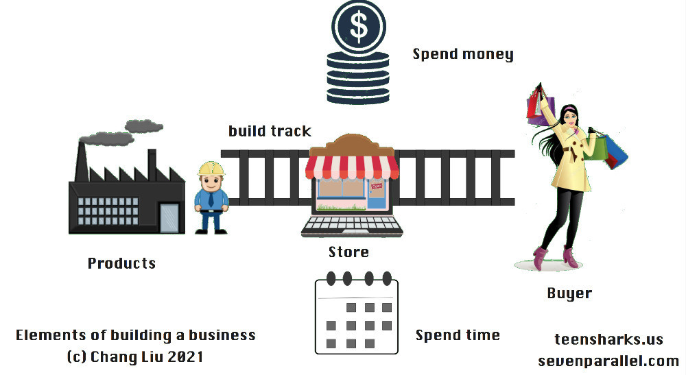 How to build ecommerce business?