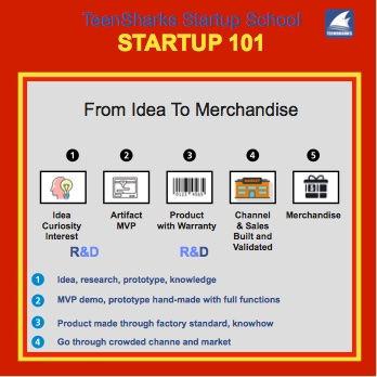 Fig 3-teensharks_startup101_interests-to