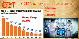Is there a Moore's Law for Lithium Ion Battery
