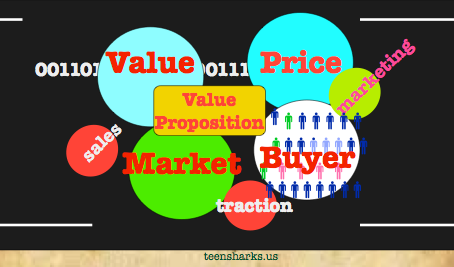Relations Straight: Value, Sale, Price, Traction, Market, Marketing, and Value Proposition