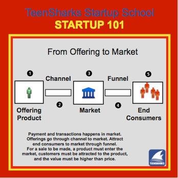TeenSharks startup diagram from ofering to market