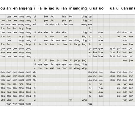 PinYin Charts - Initials and finals