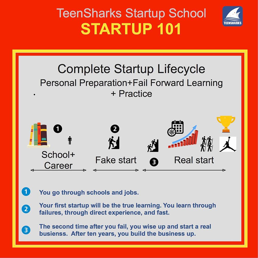 Dr. Chang Liu is an expert on entrepreneurship building.