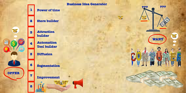 framework-processes-business-idea-genera
