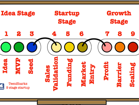 Steps of startup - man, business, company