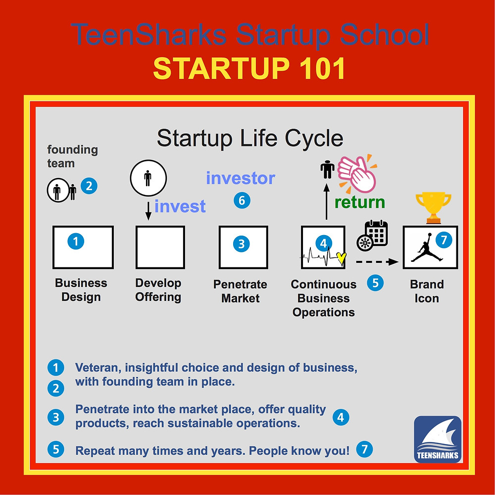 Dr. Chang Liu startup life cycle
