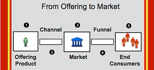 Product market and target customer