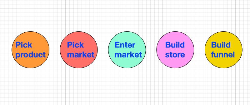 Entrepreneur mindset: to sell go to market.