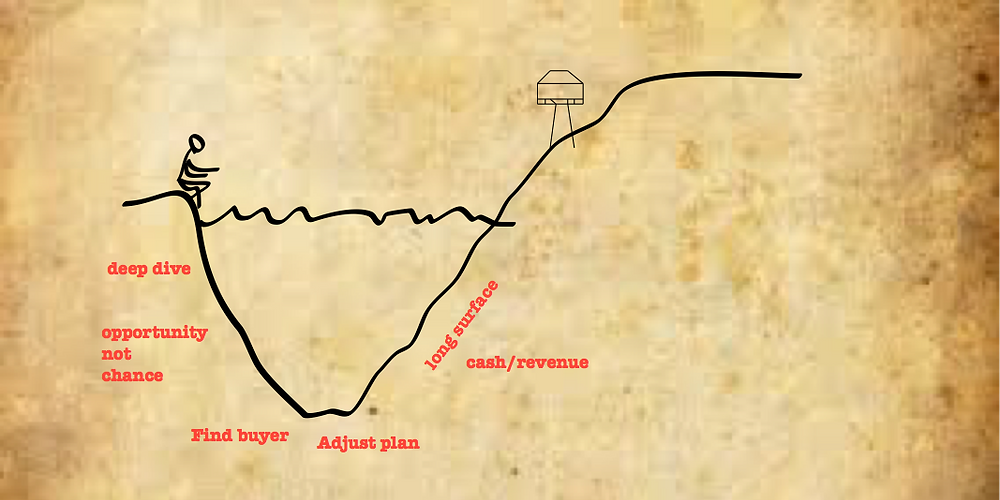 The startup dive curve