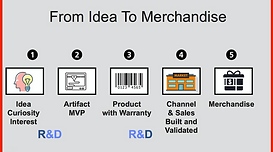 Steps from an idea to a merchandise