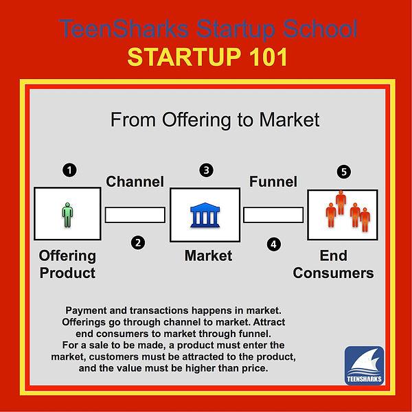 Fig 1-Offering-Market-Consumer2.jpg