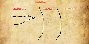 The three realms of world: consumer, market, and industry