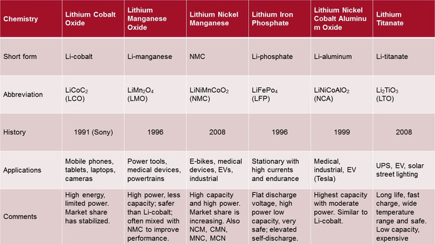Lithium-Ion Batteries and the Data Center