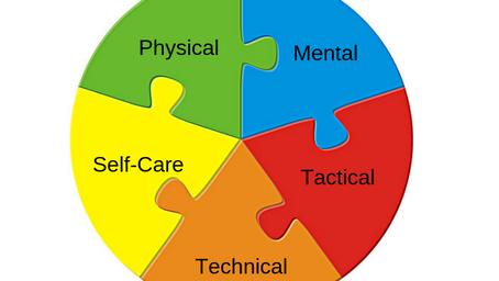 5 Components of Athlete Development