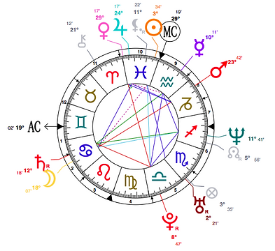 Natal Chart Discussions