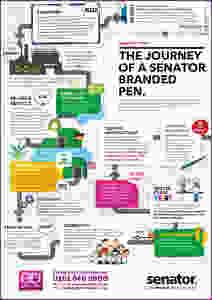 The journey of a senator branded pen - Factsheet