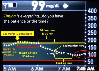 Annotated continuous glucose monitoring cgm screen shot