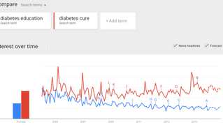 Interest in Diabetes Education vs. Diabetes Cure