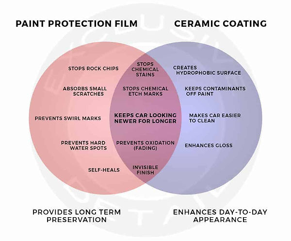 Paint-Protection-Film-and-Ceramic-Coatin