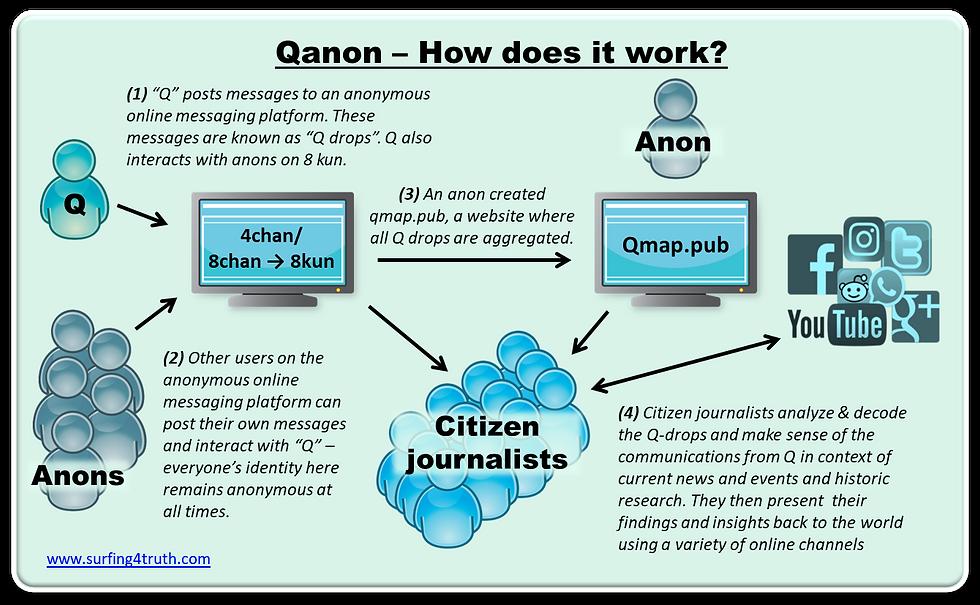 Qnon netwrok visual 0.1 03262020.png