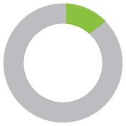 14% pie chart.png
