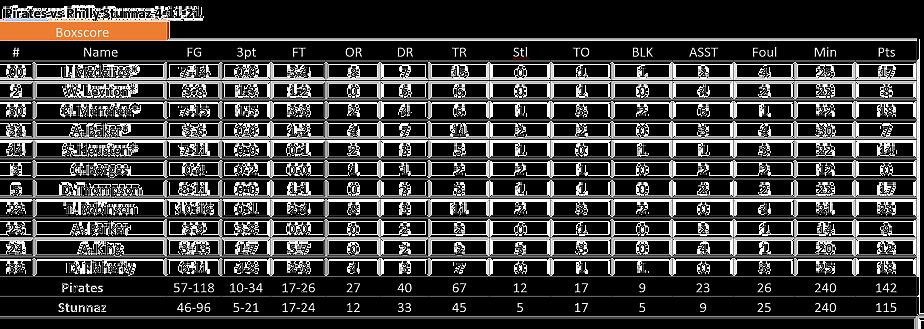 Pirates%20vs%20Philly%20Stunnaz%204.11_e